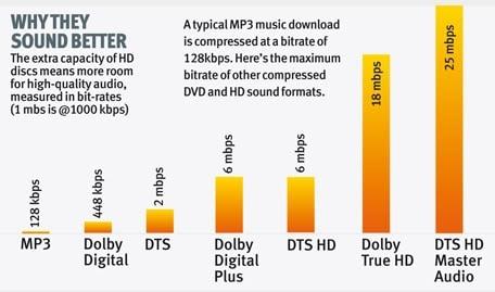 DTS en Master audio vergelijking