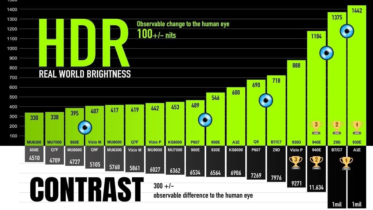 Helderheid HDR schermen in nits